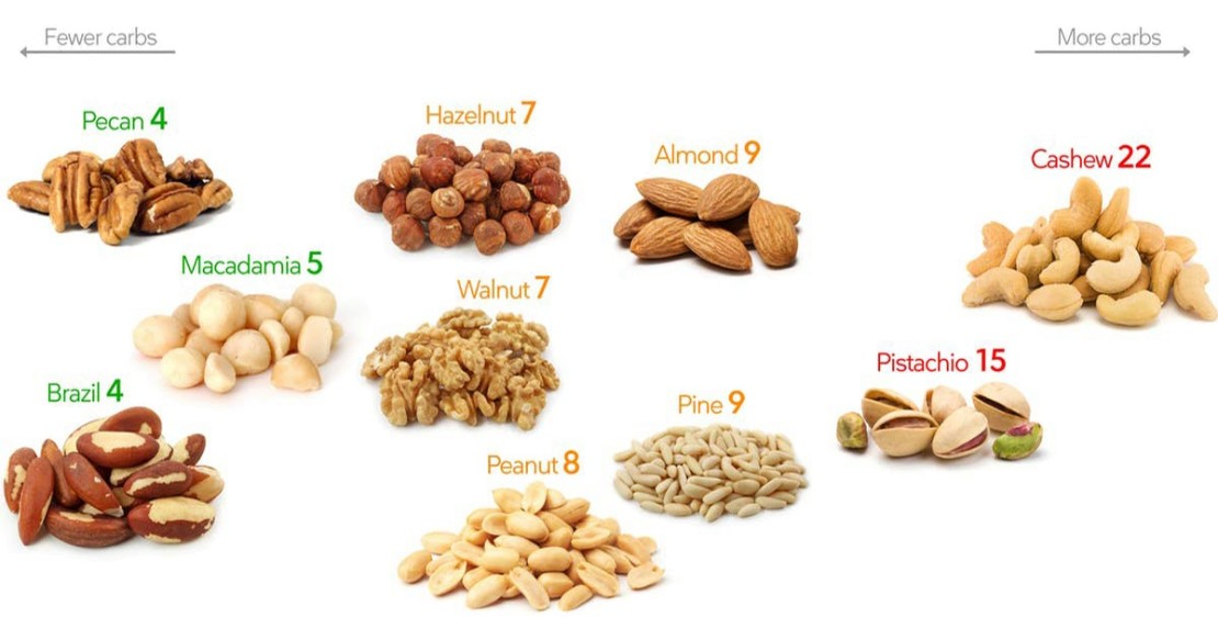 Nuts and Keto diet