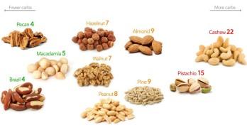 Noten en koolhydraatarm dieet